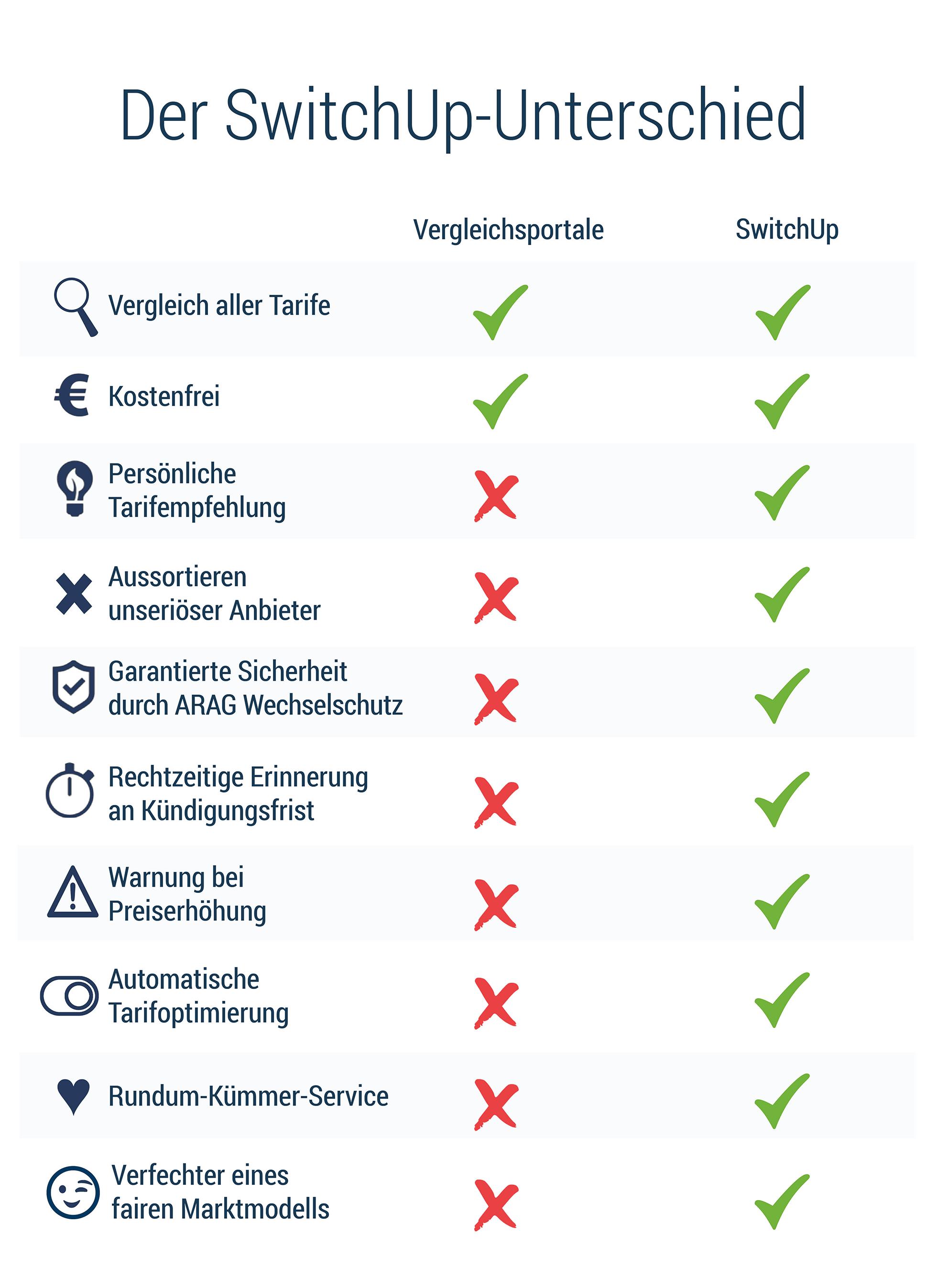 Vergleichsportale vs. SwitchUp