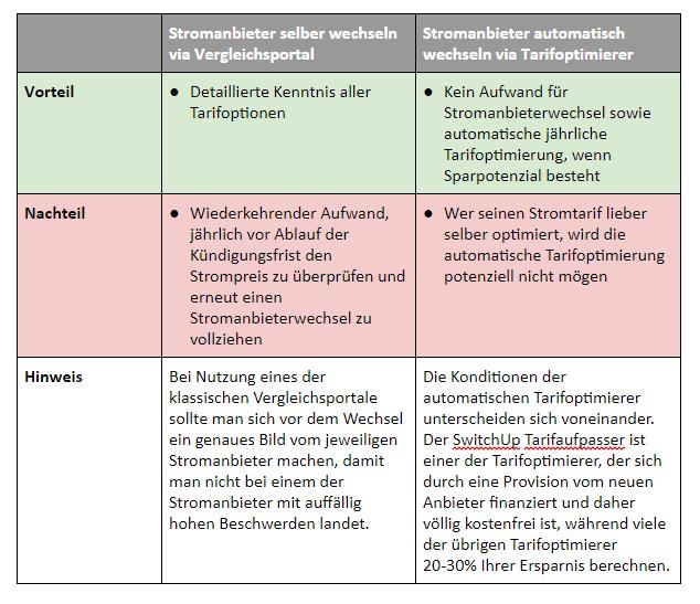 Vor- und Nachteile vom Stromanbieter-Wechsel.