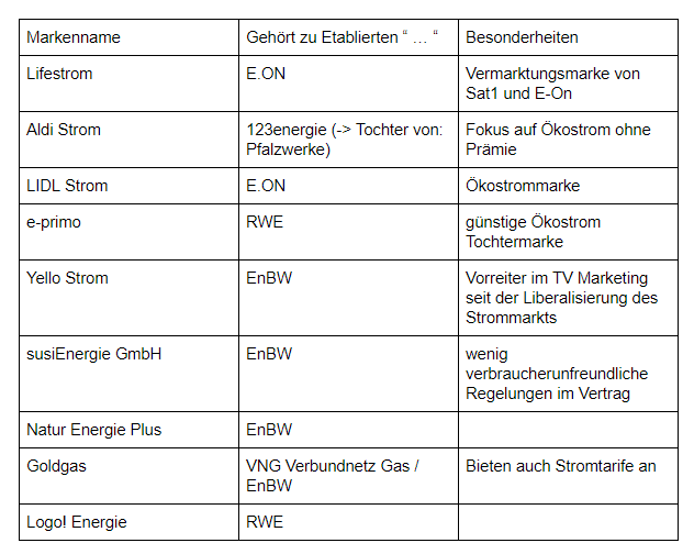 Eine tabellarische Übersicht über Billig-Strommarken und ihre Verflechtungen mit großen Energiekonzernen.