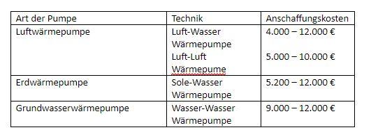 Tabelle: welche Wärmepumpen gibt es