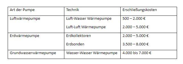 Tabelle: wie viel erschließungskosten fallen bei unterschiedlichen Wärmepumpen an