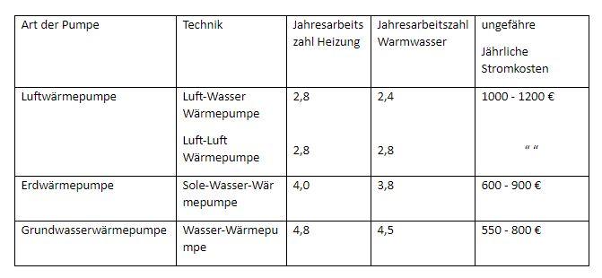 Tabelle: welche Wärmepumpe benutzt welche Technik. Welche Jahresarbeitszahlen und Stromkosten sind mit der jeweiligen Technik verbunden.