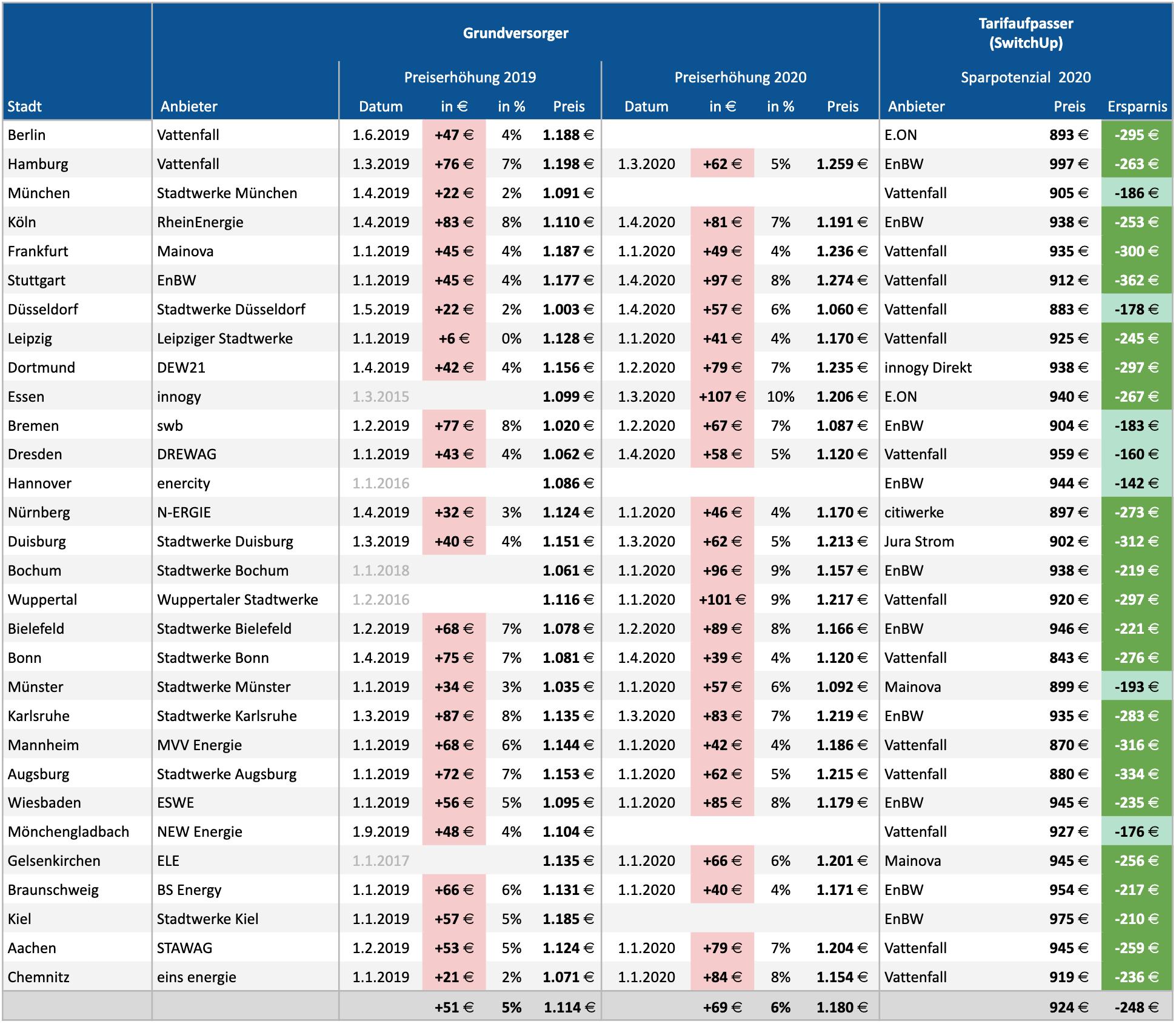 Stromvergleich Preiserhöhung
