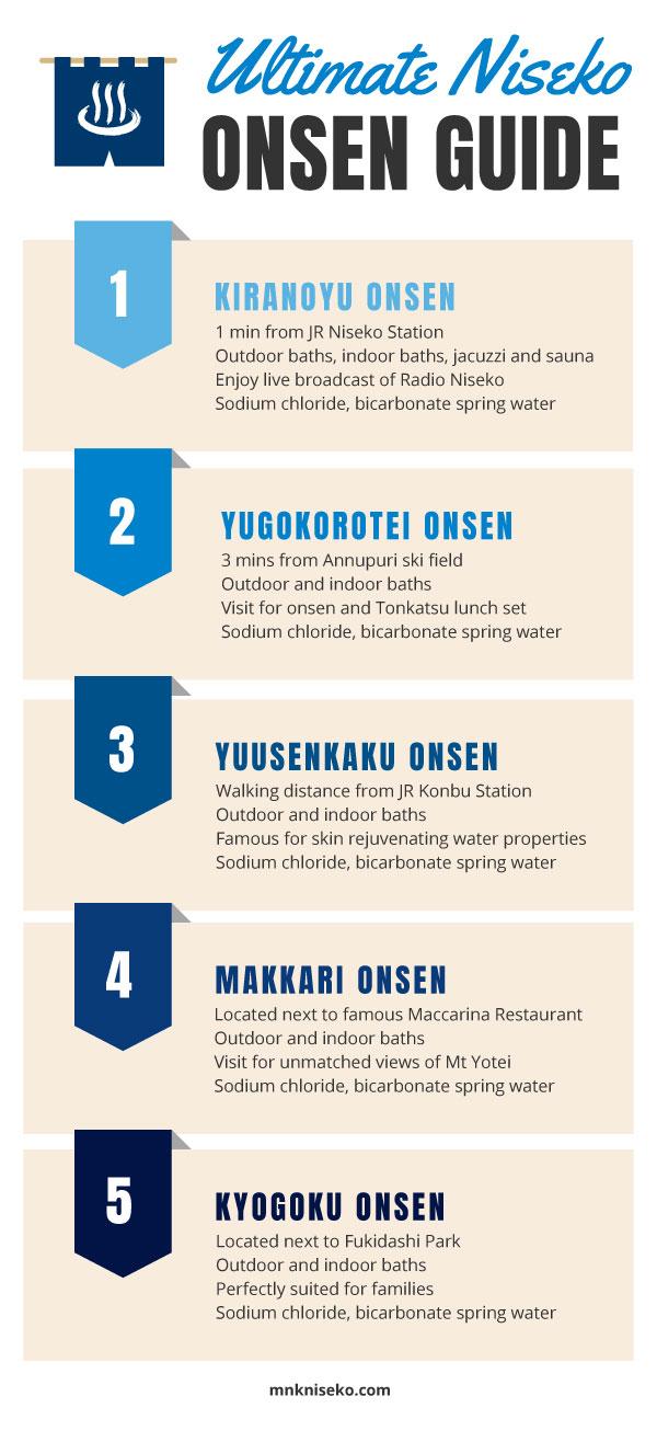 Ultimate Niseko Onsen Guide Infographic