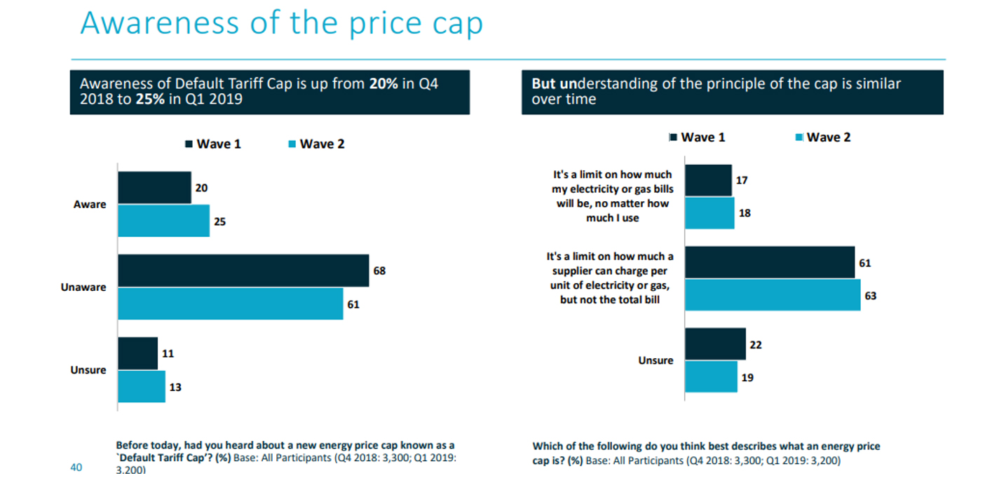 Awareness of energy price cap in the uk