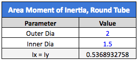 area moment of intertia formula