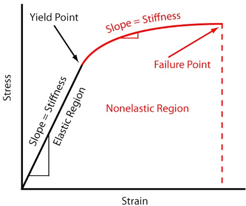 the main components of a stress-strain curve