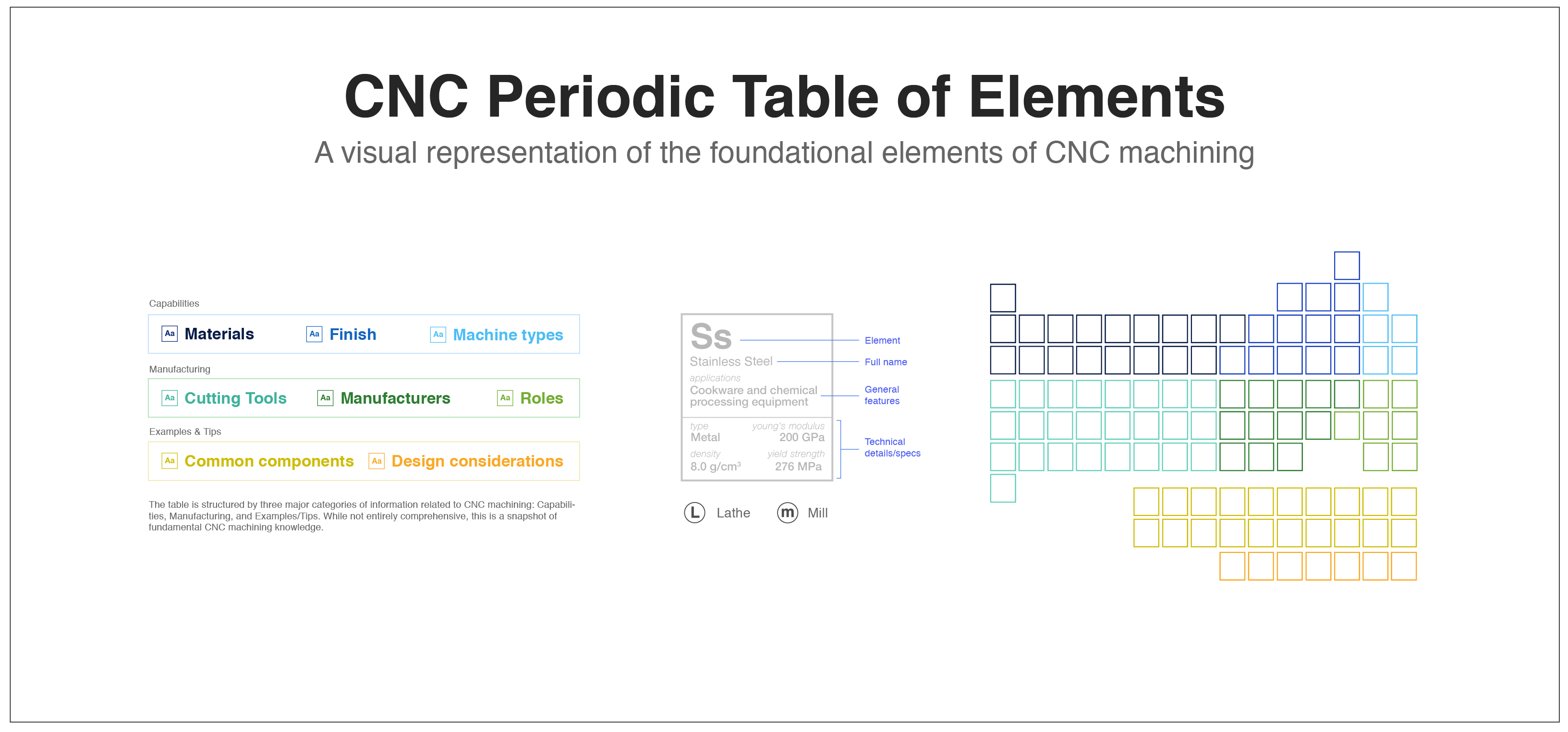 Fictiv CNC periodic table of elements legend