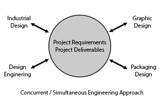 Concurrent Engineering Approach