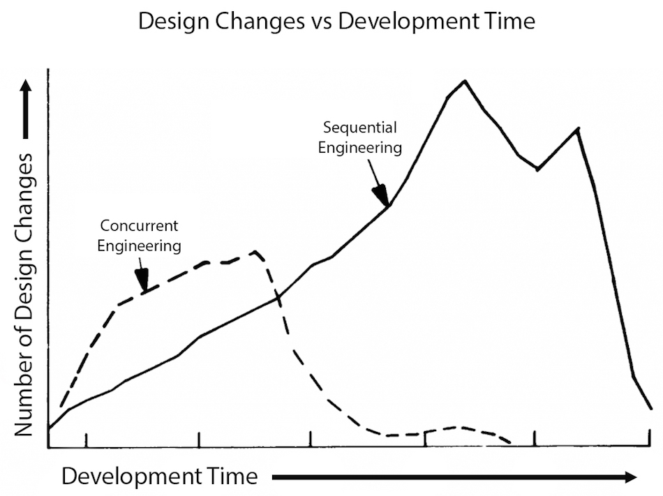 Design Changes vs. Development Time
