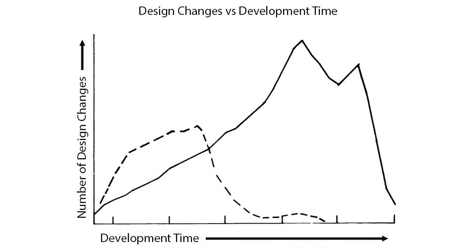 figure: design changes vs. development time