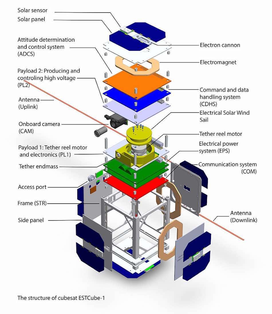 NASA's PhoneSat