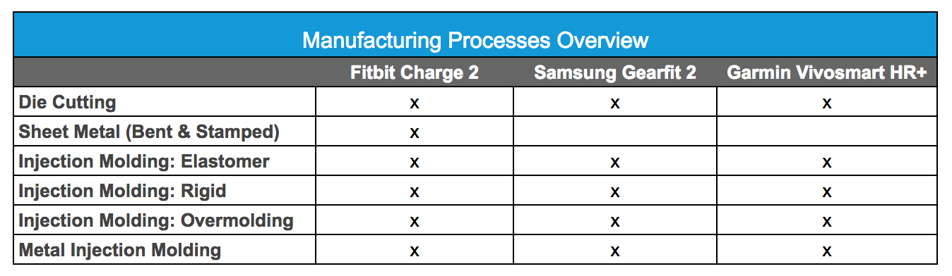 Fitness wearables manufacturing processes overview
