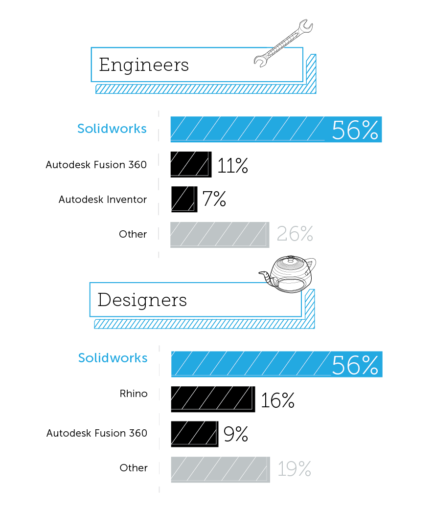 State of Hardware CAD Software Usage by Engineers and Designers