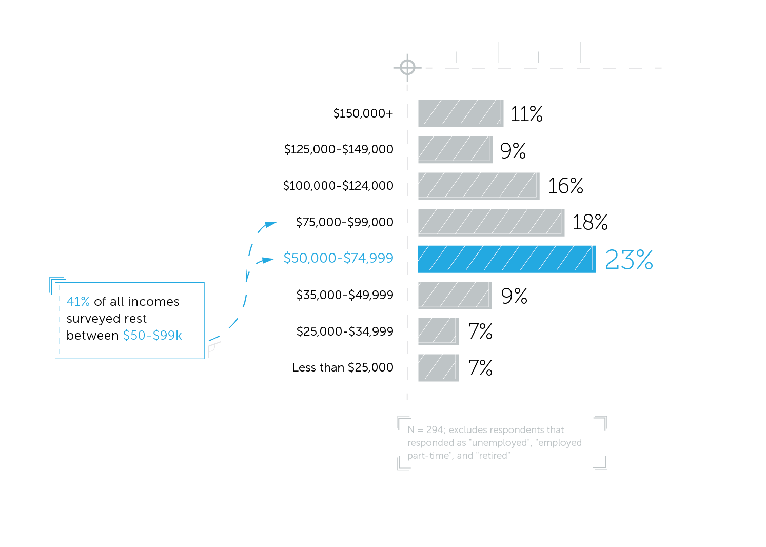 State of Hardware Annual Income for Engineers and Designers