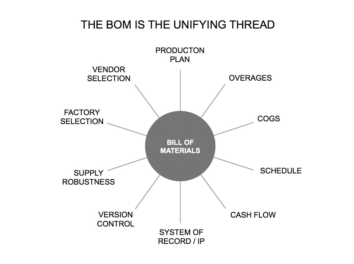 bill of materials diagram