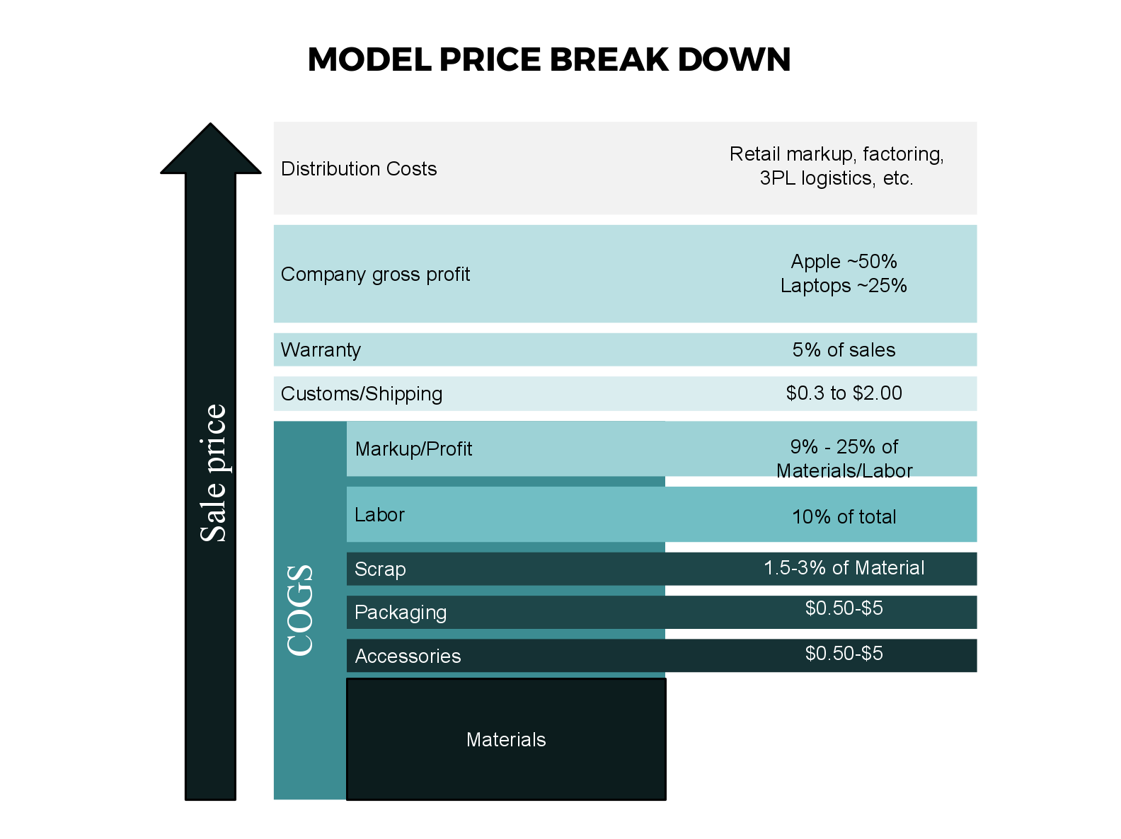 manufacturing cost model price break down chart