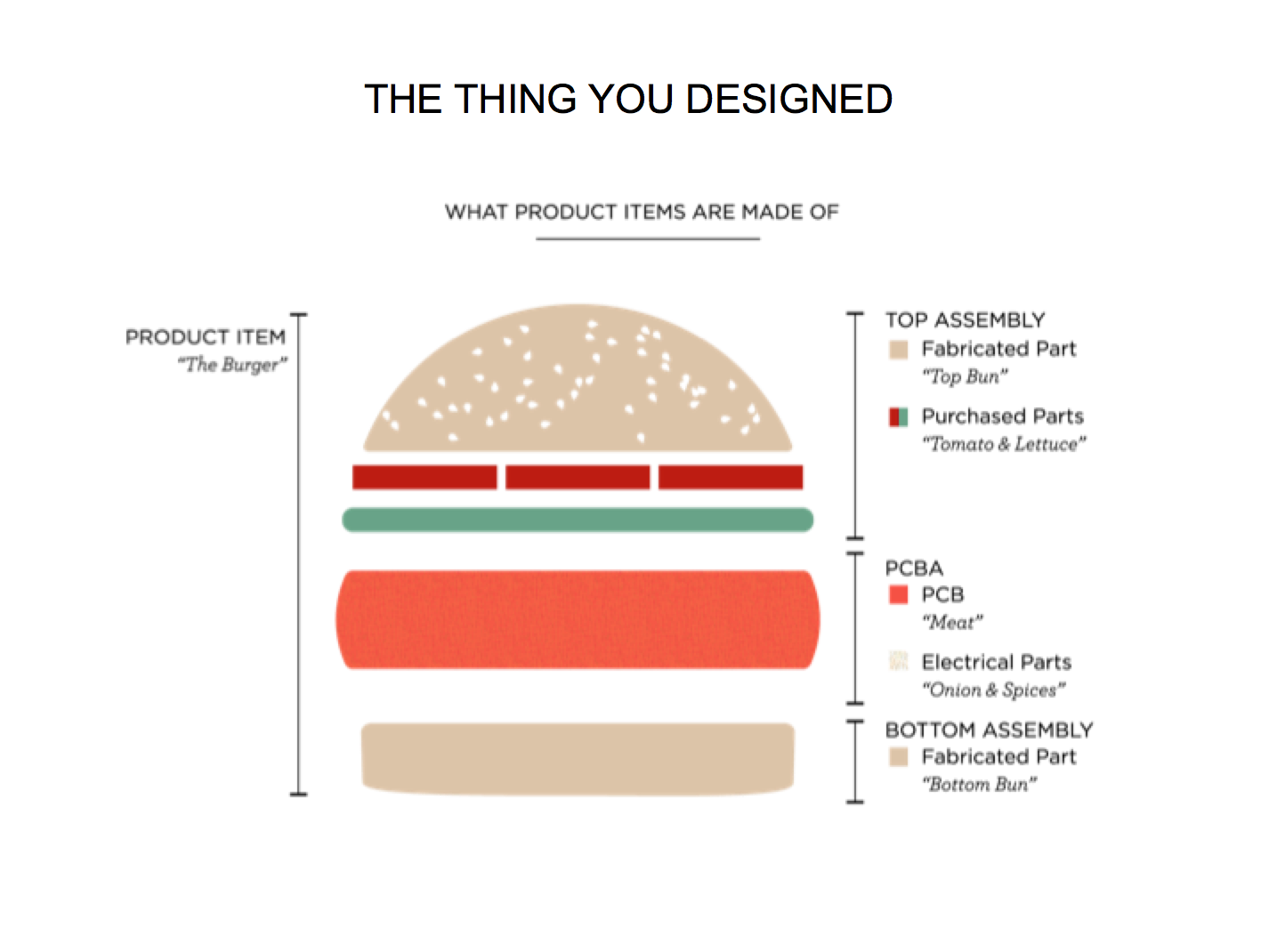 what hardware product design is made of