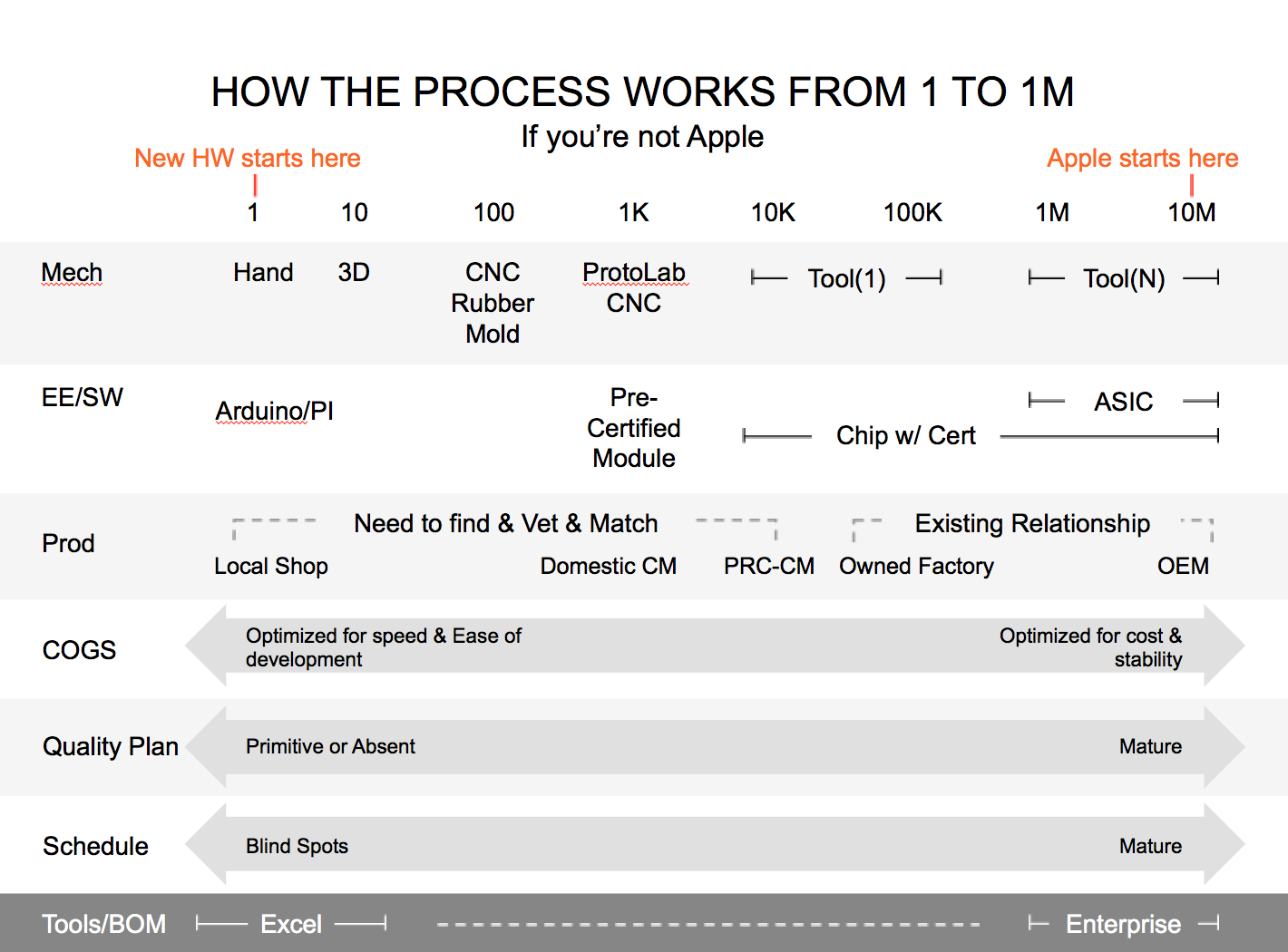 how to scale manufacturing from 1 to 1 millions units chart