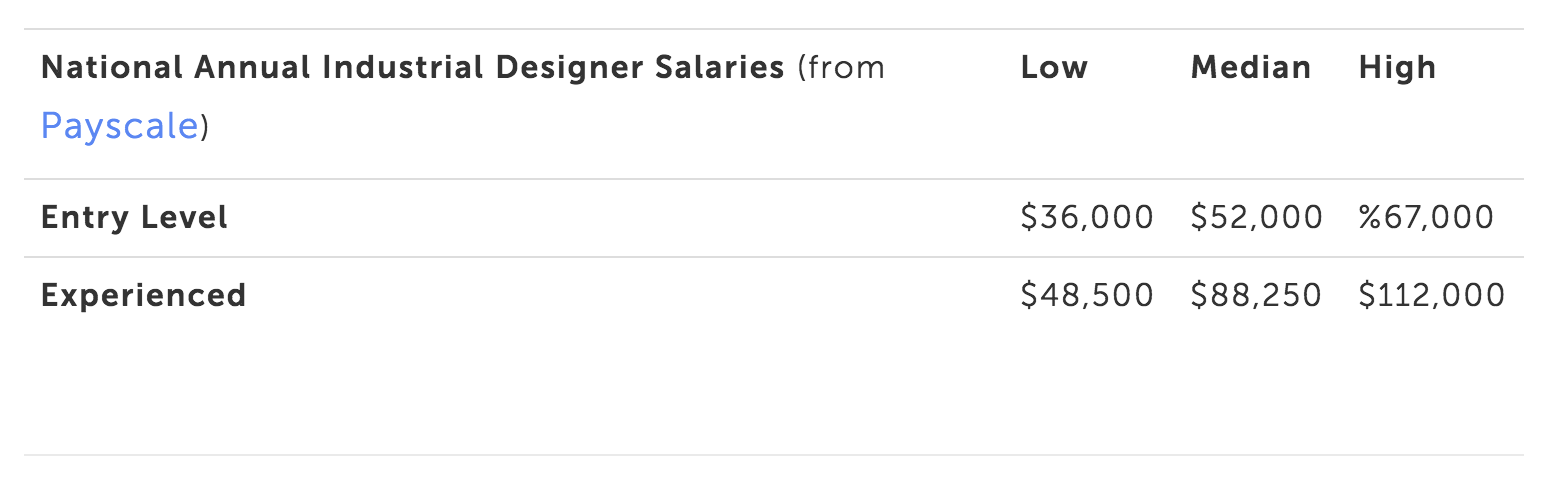 Compensation Guidelines for Industrial Design Consultants