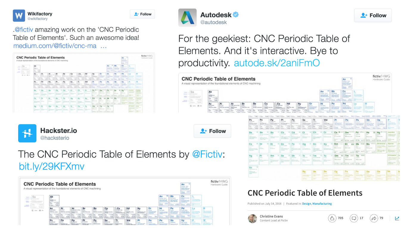 Twitter posts about Fictiv's CNC periodic table of elements poster