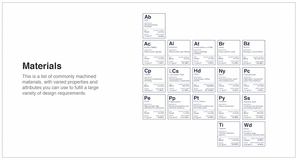 Fictiv CNC Periodic Table of Elements Materials Section