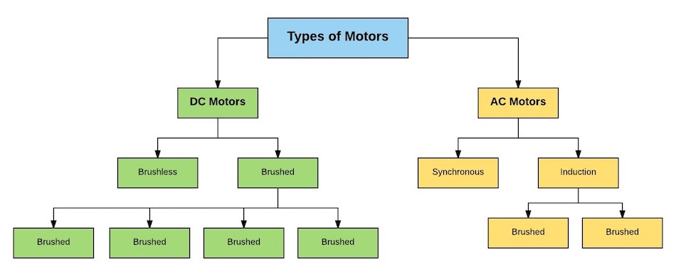 Types Of Electric Motors Ac And Dc