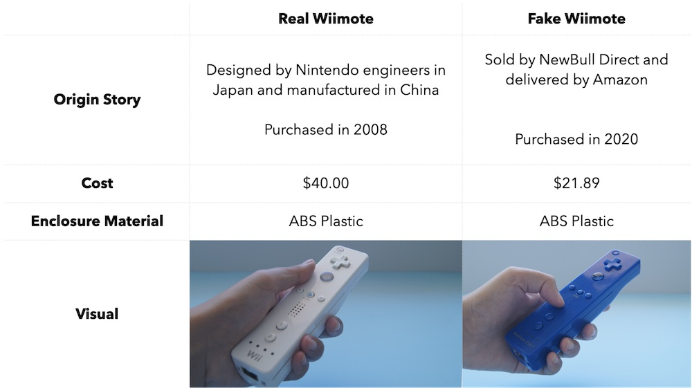 real Wiimote controller vs. fake Wiimote controller chart