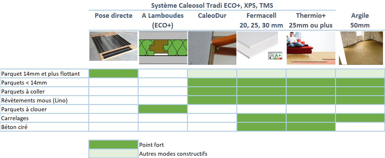 Modes constructifs plancher chauffant Caleosol Tradi TMS