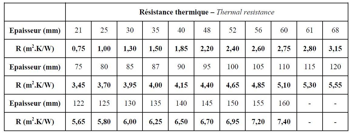 Résistance thermique plancher chauffant isolant TMS