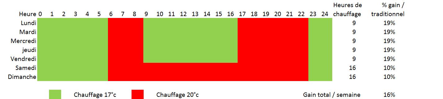 Profil de chauffage du plancher chauffant sec Caleosol pour économiser de l'énergie