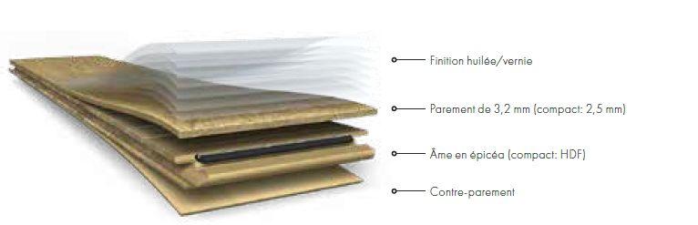Structure du parquet contrecollé Quick-Step