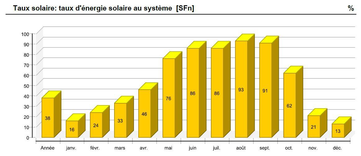 plancher chauffant solaire - étude de cas 1