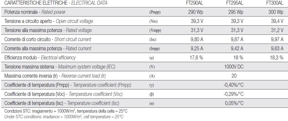 Caractéristiques photovoltaïque du panneau solaire pour pool house