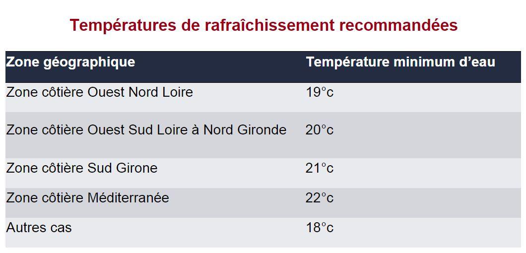 Limite de température d'eau pour le rafraîchissement par géocooling