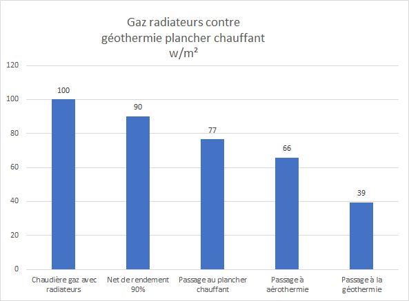 Avantage de la consommation de la pompe à chaleur géothermique par rapport au gaz