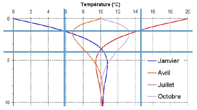 Eau froide pour faire des économies d'énergie avec une climatisation