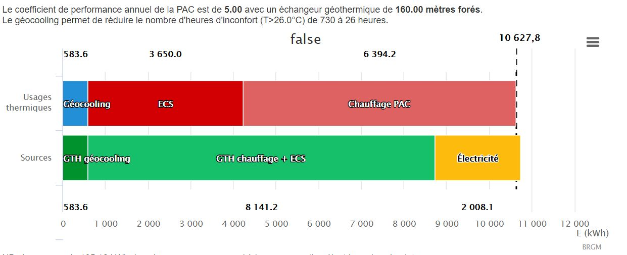 exemple de consommation d'une climatisation réversible à Chartres