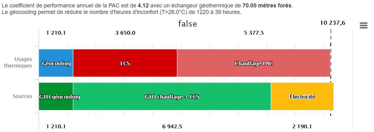 Consommation de rafraîchissement en bleu en kwh pour une maison de 150m² RT2012 à Bayonne