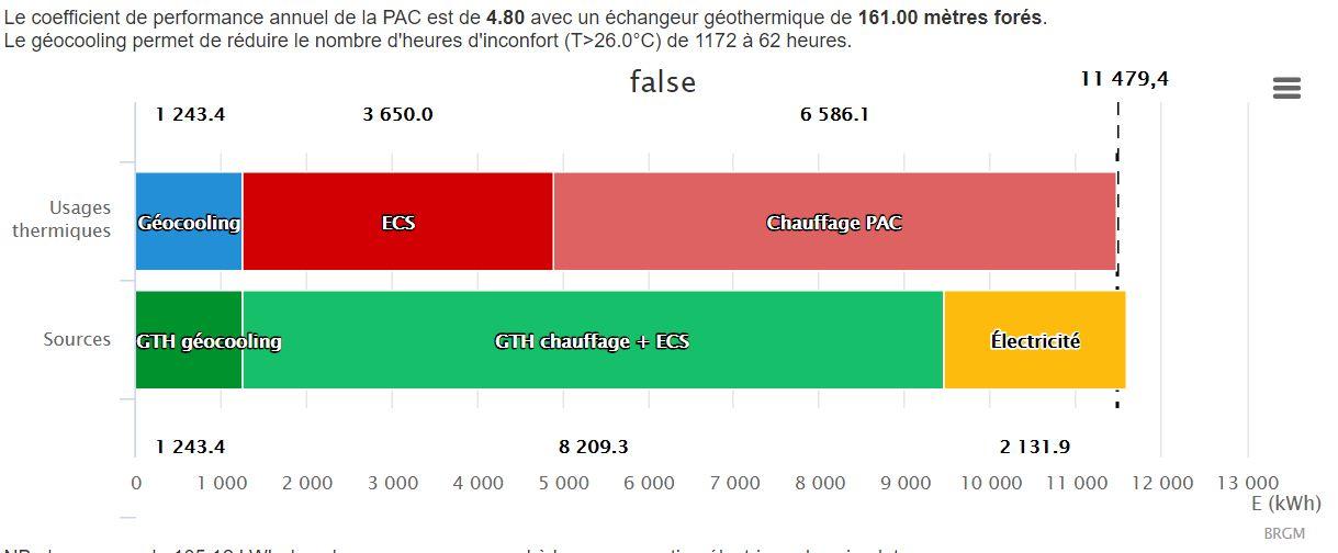 Consommation de rafraîchissement en bleu en kwh pour une maison de 150m² RT2012 à Lyon
