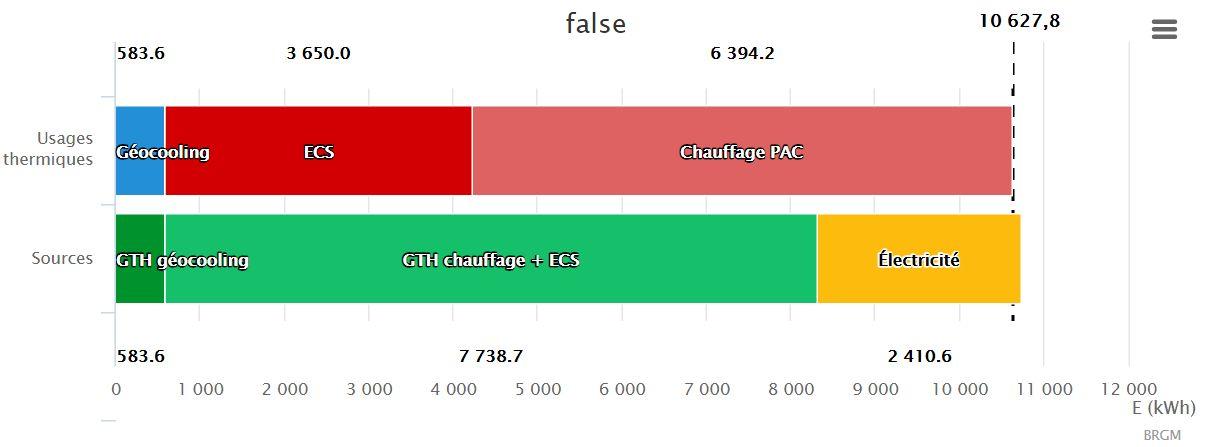 Consommation de rafraîchissement en bleu en kwh pour une maison de 150m² RT2012 à Chartres