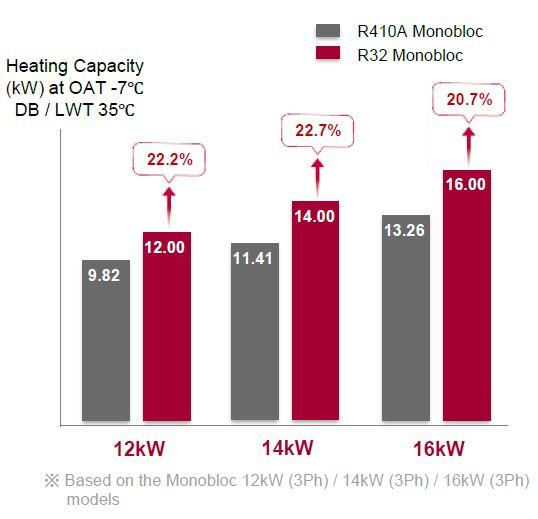 Pompe à chaleur R32 22% plus puissante