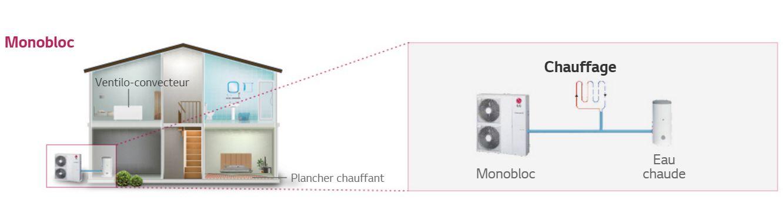 Source: site LG - fonctionnement PAC pompe  à chaleur LG Therma V 16 kW en chauffage et ECS