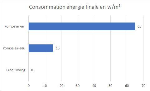 Estimation de consommation d'énergie des différentes technologies de climatisation