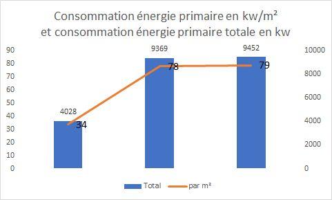 Consommation primaire de climatisation maisons par technologie sur Nice