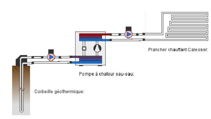 Climatisation géothermique avec pompe à chaleur