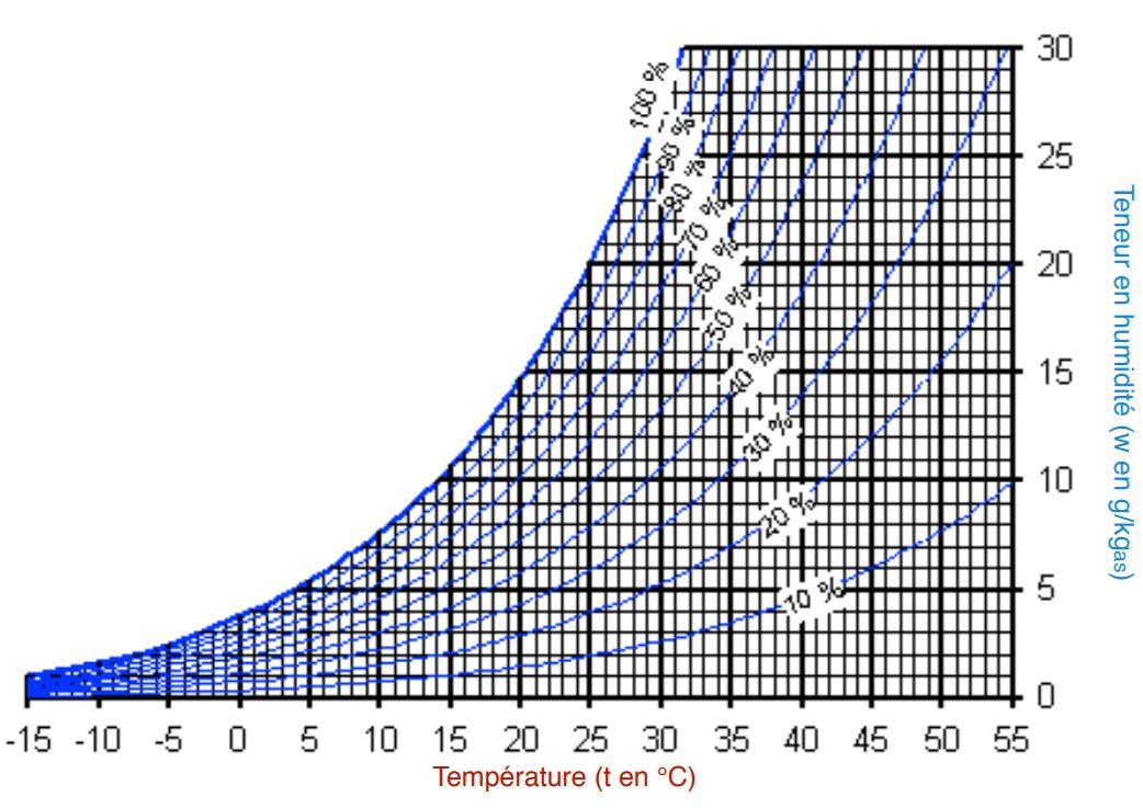 Diagramme de l'air humide