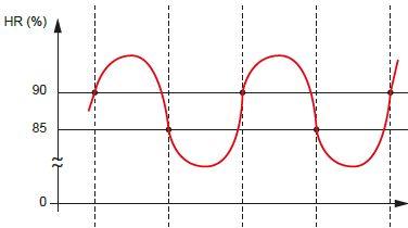 Exemple de variation du taux d'humidité