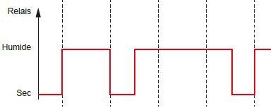 Réponse du relais à la variation d'humidité