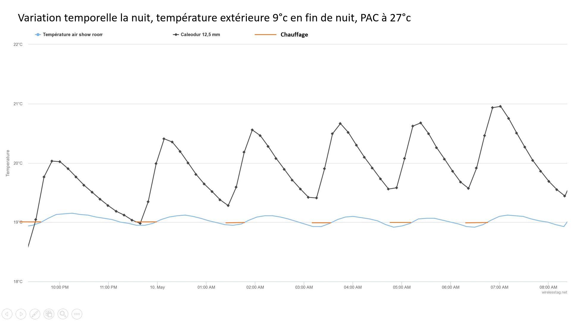 Faible variation de la température en étage grâce à un plancher chauffant